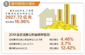 廣西2018年公積金賬本出爐:公積金貸款下降近3成