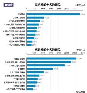 广西今年第一季度人才供求报告出炉
