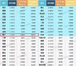 四月份南宁房价涨幅位列全国第十 环比上涨1.14%