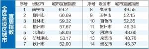 广西哪座设区城市最宜居?南宁!柳州桂林紧跟其后