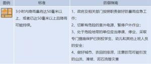 合浦县发布暴雨橙色预警