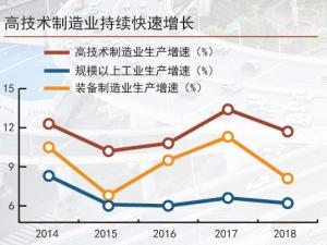 韧性好潜力足活力强 三张图读懂中国经济大趋势
