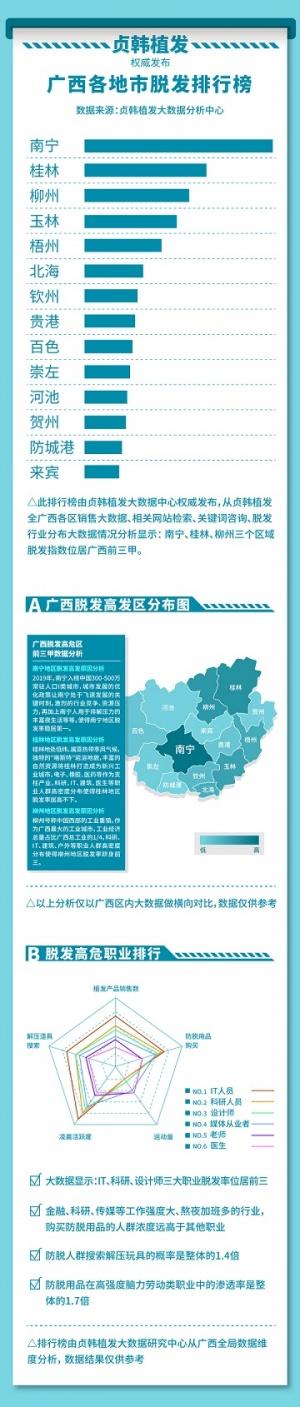 看看广西各地市脱发排行榜,你的城市上榜了吗?