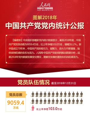 图解2018年中国共产党党内统计公报