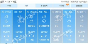 北京西部北部今有雷雨 明起高溫加碼4日超37℃