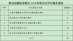 桂糖党组〔2019〕23号中共广西壮族自治区糖业发展办公室党组关于印发2018年度绩效考评职能指标存在问题 和社会评价意见建议整改工作方案的通知