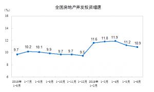 统计局:上半年房地产开发投资61609亿元 同比增长10.9%