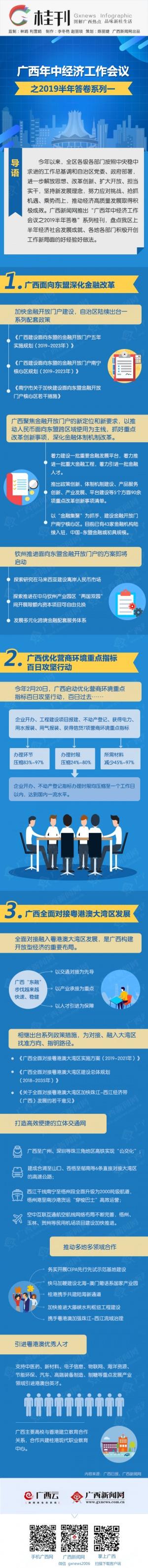 桂刊丨广西年中经济工作会议之2019半年答卷系列一