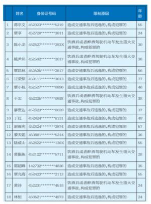 上半年广西18人被终生禁驾 禁驾原因曝光(附名单)