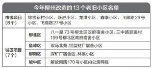 柳州再改造13个老旧小区 已报市发改委审批通过