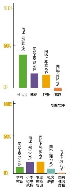 南宁:上半年瓜果价上涨超三成 猪肉价缓慢回升