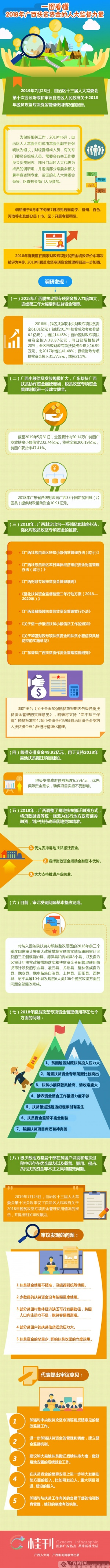 【桂刊】廣西扶貧資金的人大監督力量