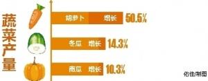 上半年南宁市农林牧渔服务业总产值242.40亿元