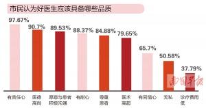 【中国医师节】超三成医生每周工作60小时以上 工作状态很扎心