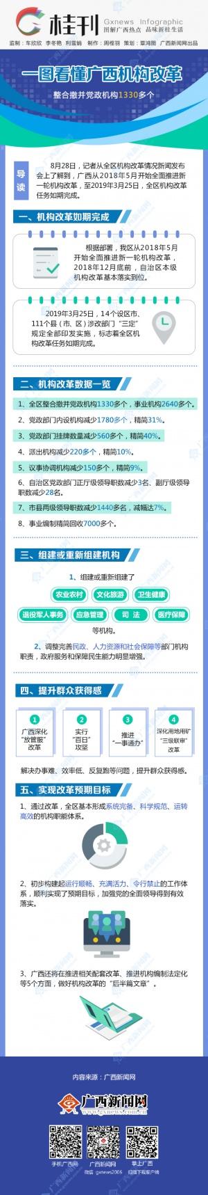 【桂刊】一图看懂广西机构改革
