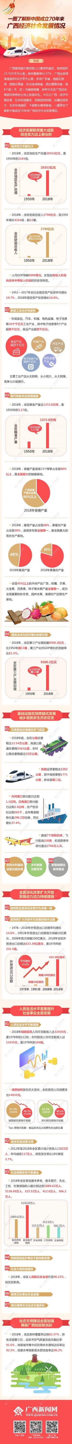 【桂刊】一圖了解新中國成立70年來 廣西經濟社會發展情況
