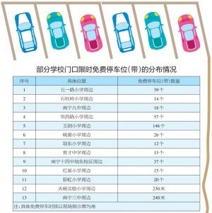 南宁交警@家长:13所中小学周边道路限时免费停车