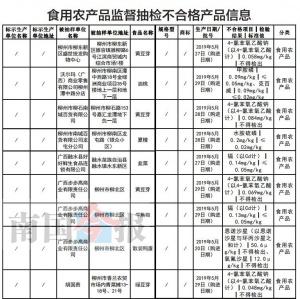 柳州这28批次食品抽检不合格 都是常吃的(名单)