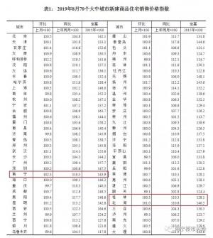 8月全国70城房价数据出炉 南宁环比涨幅第一(图)
