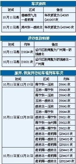 桂林首开始发复兴号列车