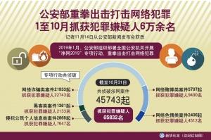 公安部1至10月抓獲犯罪嫌疑人6萬余名