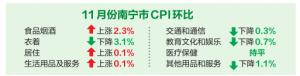 11月份南寧食品價格持續上漲 影響CPI上行