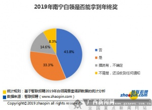 2019南宁白领年终奖平均7556元 主要用于孝敬长辈