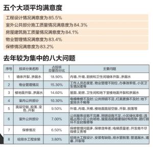 2019年ag电子游戏哪个最会爆住宅工程质量用户满意度84% 投诉629起