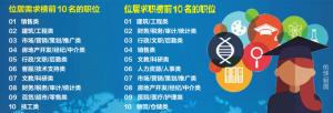 廣西2019年第4季度人才供求報告出爐 供大于求