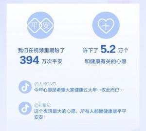 抖音发布春节数据报告:394万个视频和平安相关,医务人员获赞8.6亿次