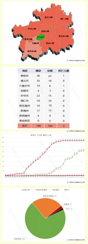 贵州无新增新冠肺炎确诊病例 累计报告146例
