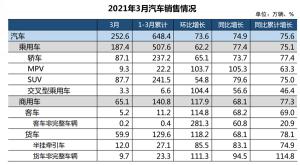 一季度汽车销量出炉 同比增长75.6%