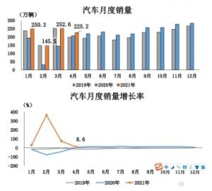中汽协:4月汽车销量达225.2万辆,同比增长8.6%