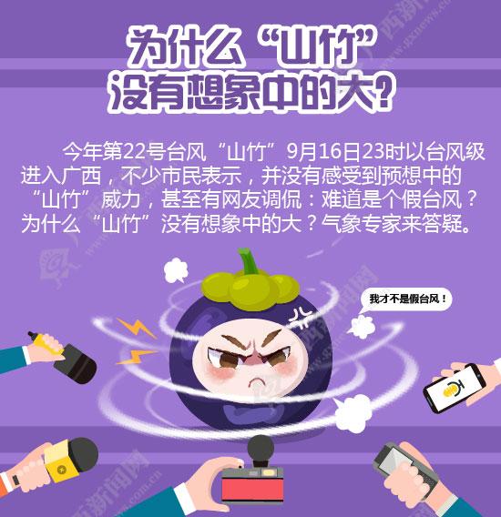 """【知道·图解】为什么""""山竹""""没有想象中的大?"""