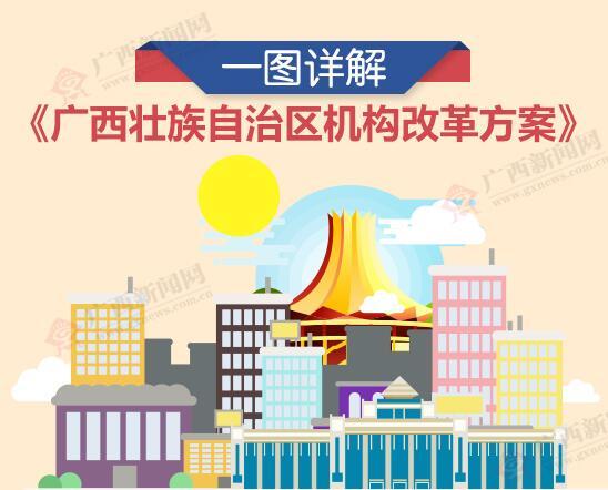 一图详解《广西壮族自治区机构改革方案》