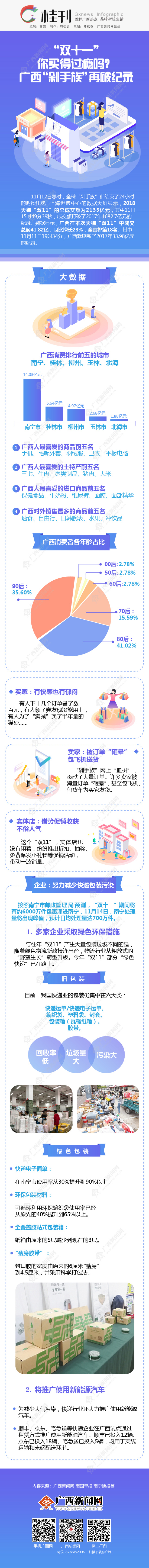 """【桂刊】""""双十一""""你买得过瘾吗?极速大发时时彩""""剁手族""""再破纪录"""