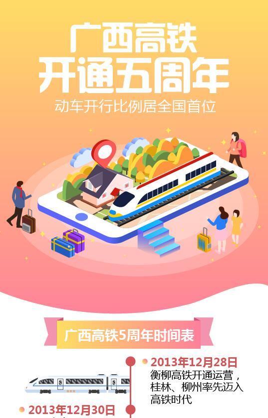 桂刊|九五至尊高铁开通5周年 动车开行比例居全国首位