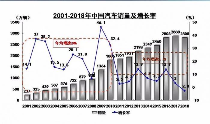 2018年中国汽车销售2808万辆