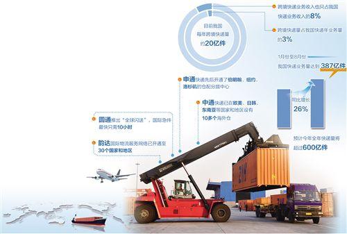 中国快递稳步走上全球舞台