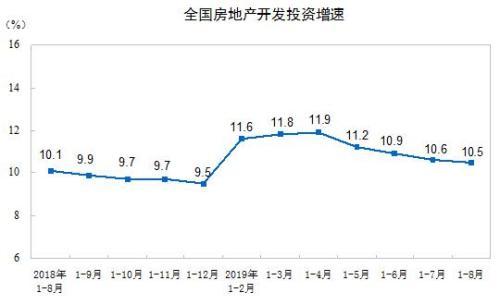 前8月全国房地产开发投资84589亿元 同比增10.5%