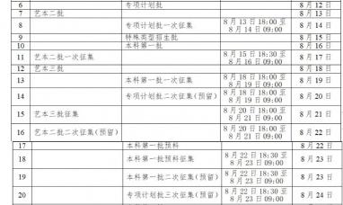 广西2020年普通高校招生投档录取工作8月6日开始