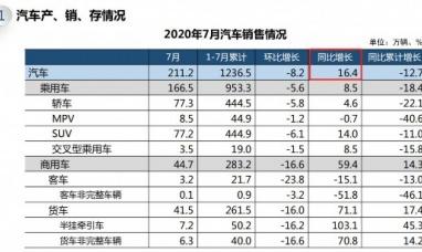 7月我國汽車產銷形勢總體穩定 商用車增速明顯
