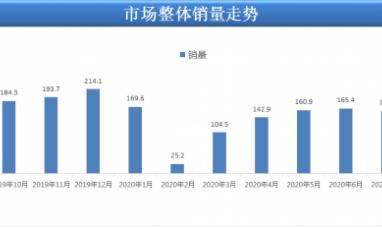 8月汽車銷量170.3萬輛 創近兩年最強正增長