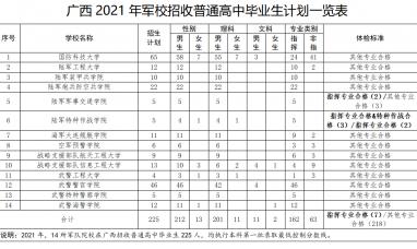 热血青年别错过!全国14所军校将在广西招收225人