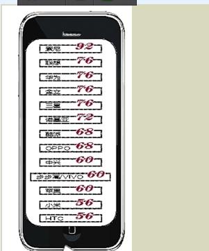 广西手机售后 小米、HTC最差