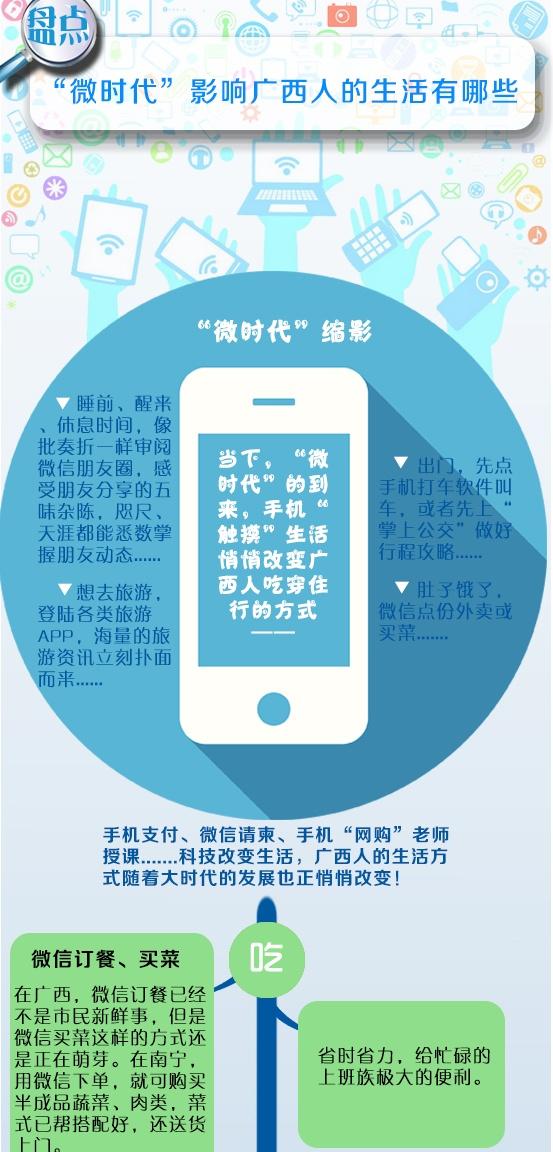 """[桂刊]""""微时代""""影响广西人的生活有哪些"""