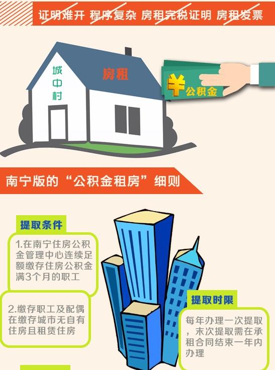 """南宁""""租房族""""每月最高可提取公积金840元"""