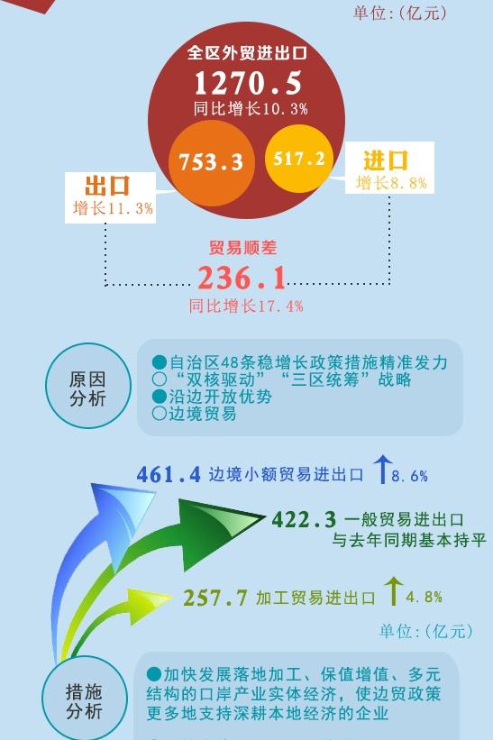 广西年中经济:外贸增势明显 民生保障有力
