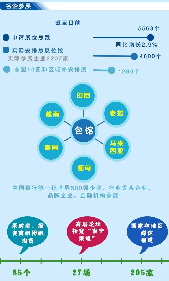 数读第12届东博会、商务与投资峰会