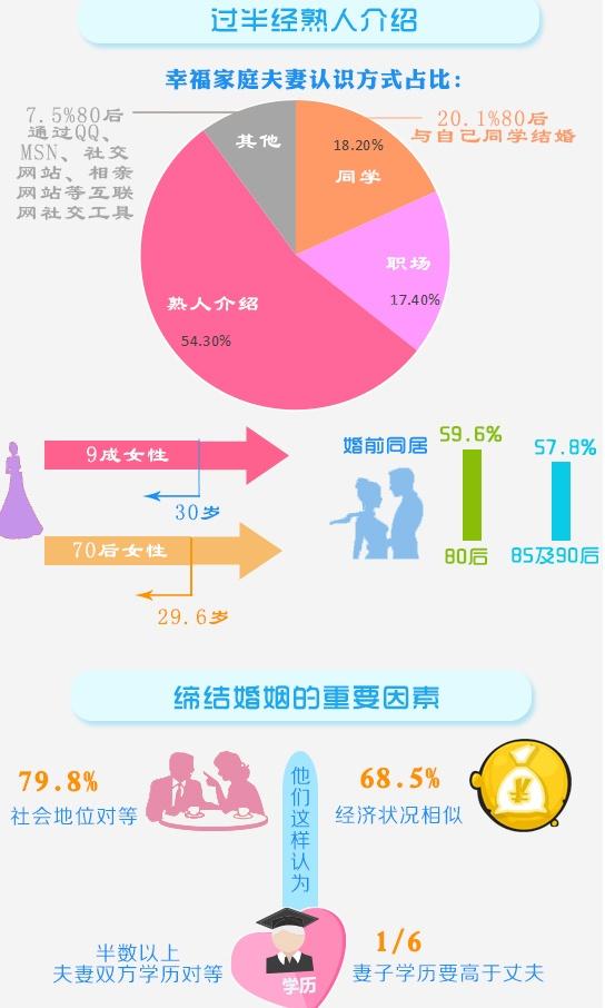 中国半数以上幸福夫妻经人介绍 幸福秘诀